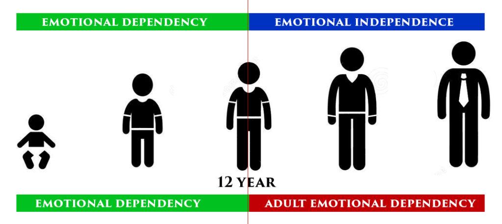 emotionale abhängigkeit wie finde ich zu mir selbst